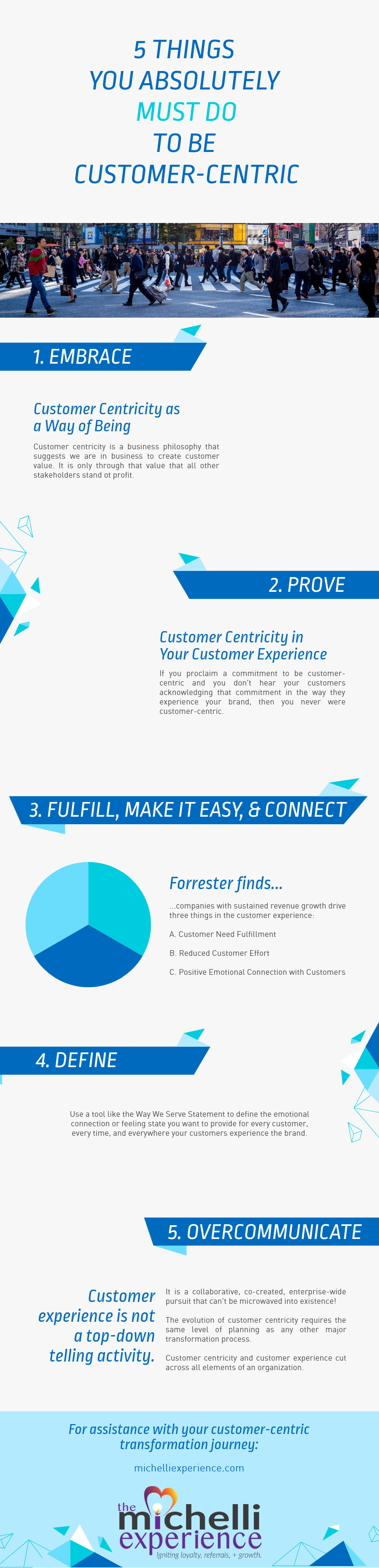 customer experience, customer centricity