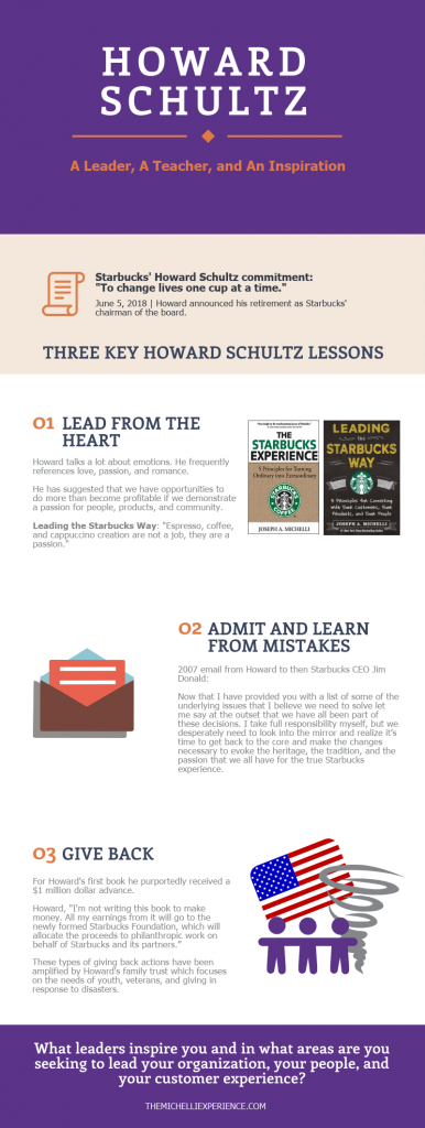 which leadership challenges might going international pose to howard schultz Although howard schultz was not yet a part of starbucks when it was started in 1971, his leadership style is attributed to the continuous success of the coffeehouse chain around here are some of the principles commanded by howard schultz at starbucks: 1 think of the welfare of your employees.
