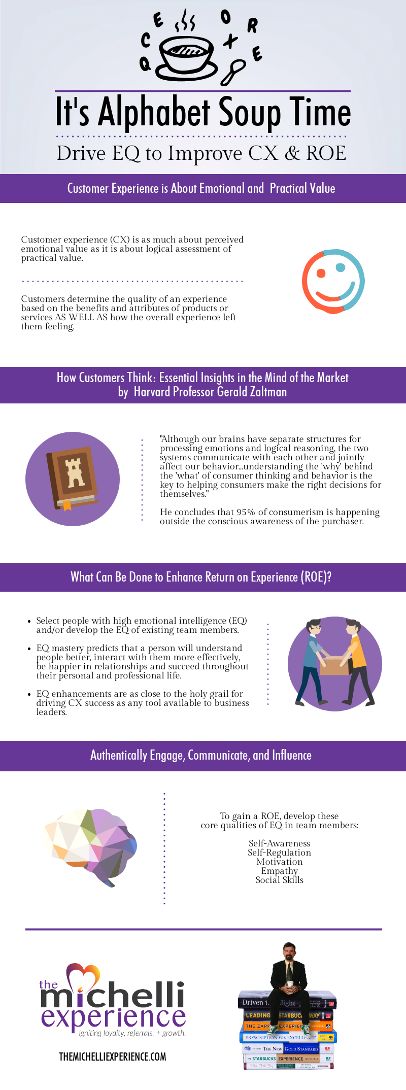 customer experience, emotional intelligence, return on experience