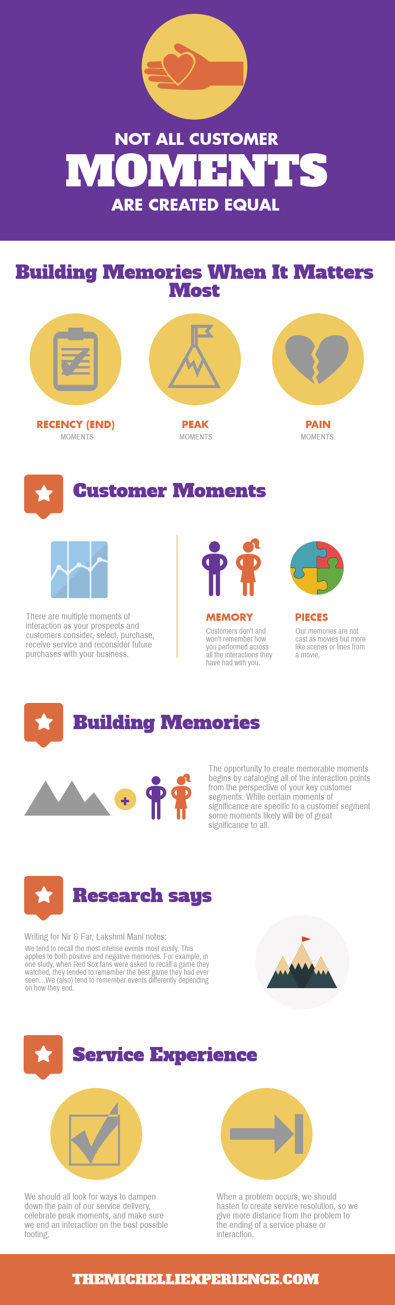 customer moments, building memories, infographic, customer experience